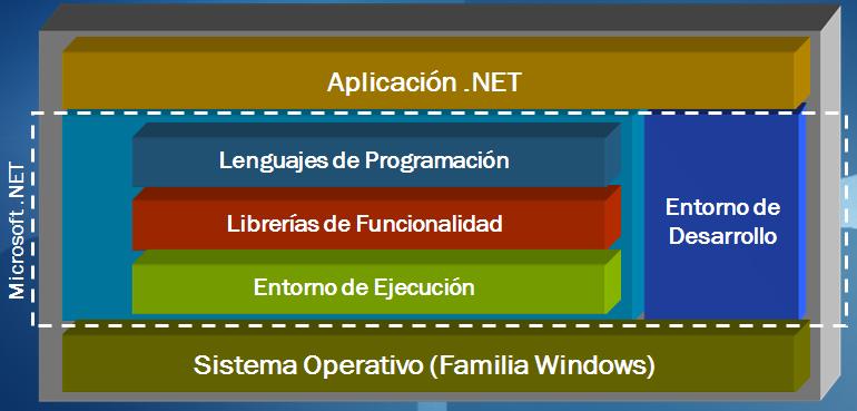 Componentes de punto NET